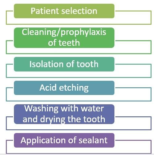 Application of Sealant