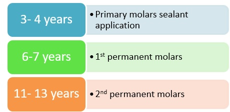 Age ranges of sealant application